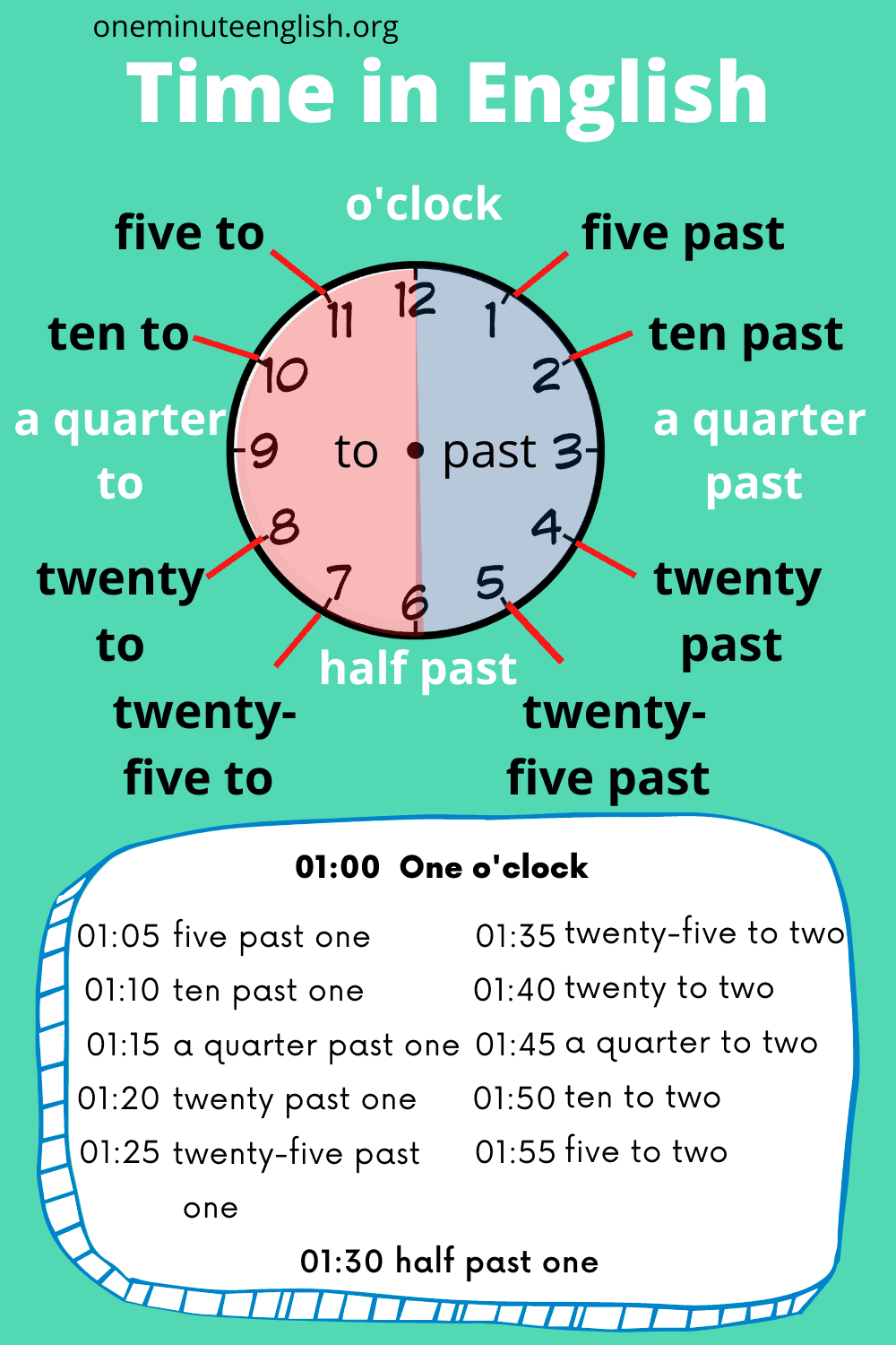 How to Tell the Time in English in words + exercises   One ...