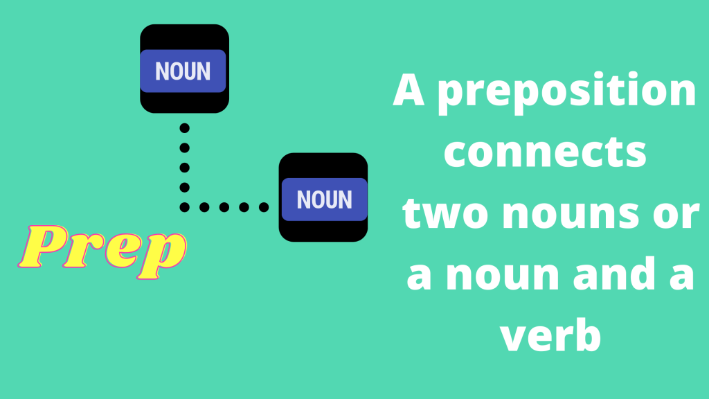 On as a preposition