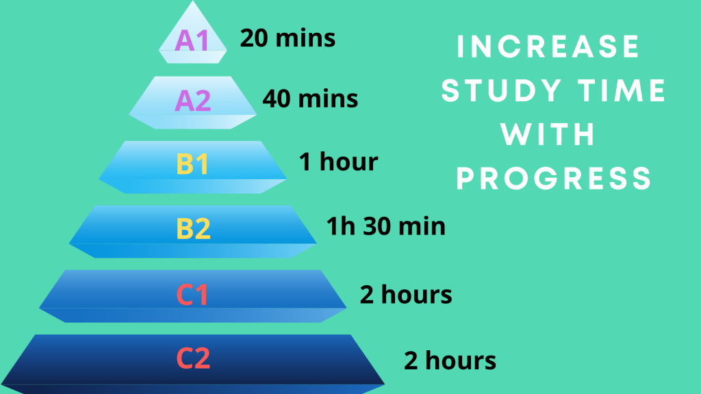 Study more when you reach a higher level